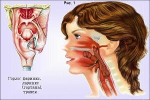 Cимптомы рака горла у женщин
